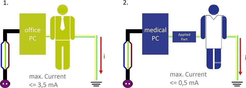Medische PC
